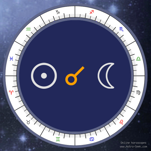 sun-conjunction-moon-natal-aspect-astrology-meaning